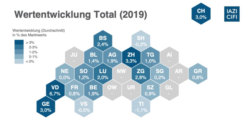Wertentwicklung Liegenschaften Total 2019