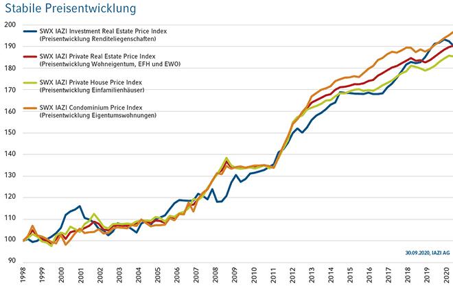 Stabile Preisentwicklung (Quelle: IAZI)