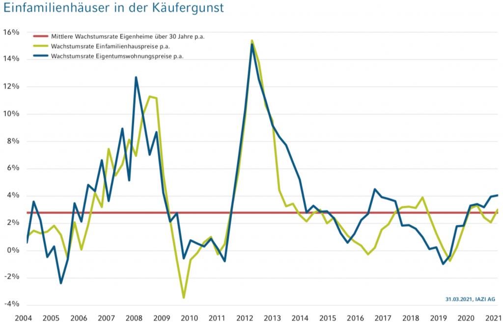 Preiswachstum Wohneigentum; Quelle: IAZI AG